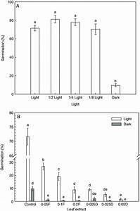 A  Effects Of Different Light Intensity On Seed