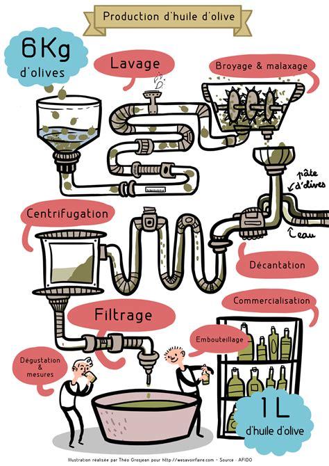 infographie sur l huile d olive les chiffres essentiels