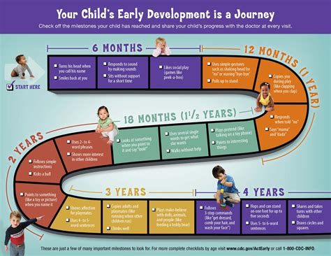 developmental milestones  symptoms treatment developmental milestones