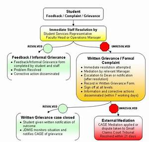 Feedback And Grievance Resolution Process