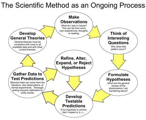 scientific method - Principles Of Environmental Science Wikipedia
