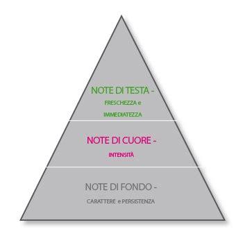 Note Di Testa Legend For Eau De Parfum Opinione Ma