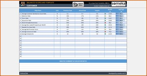 performance kpi scorecard template excel template