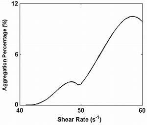 Aggregation Percentage At 300 S Under Viscosity 1 Cp