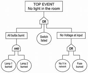 Fault Tree Analysis And Reliability Block Diagrams
