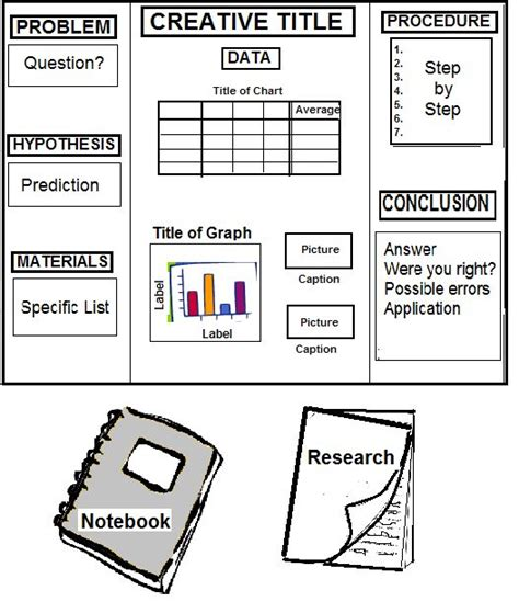 science fair board template 1000 images about science fair on fair projects science fair and science fair projects