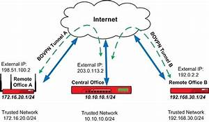 Configure Manual Branch Office Vpn Tunnel Switching