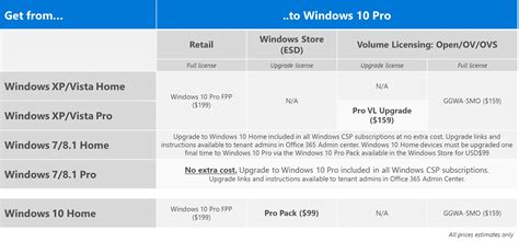 What Is Windows 10 Enterprise License - Licență Blog