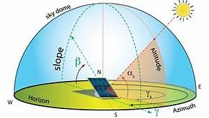 Amortisationszeit Berechnen : planen einer photovoltaikanlage anforderungen und typologien biblus de ~ Themetempest.com Abrechnung