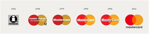 Mastercard Logo, Mastercard Symbol Meaning, History And