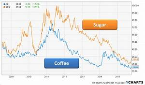 Rogers Commodity Index Chart Agriculture Coffee And Sugar The Next Rally Elements
