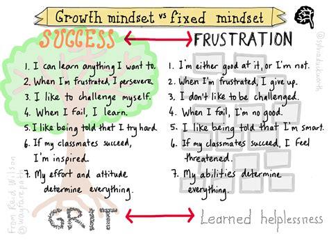 growth mindset grade