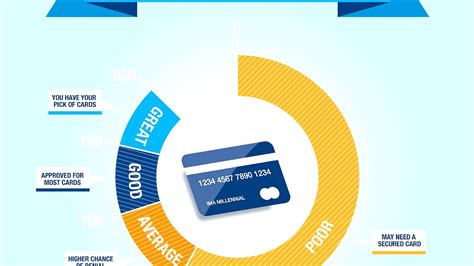On the other hand, this card probably won't be great if you're looking for a more straightforward rewards experience. What Is A Good Credit Card For A College Student - College ...