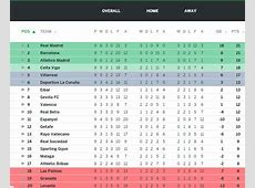 La Liga Table 2015 Results, Top Scorers & Highlights from