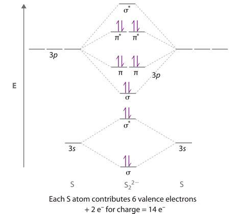 delocalized bonding  molecular orbitals