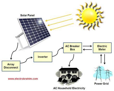 Electrical Circuit Diagram Grade 9