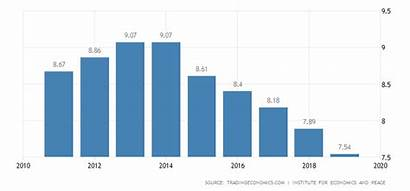 Terrorism Pakistan Population Services Growth Goods Morocco