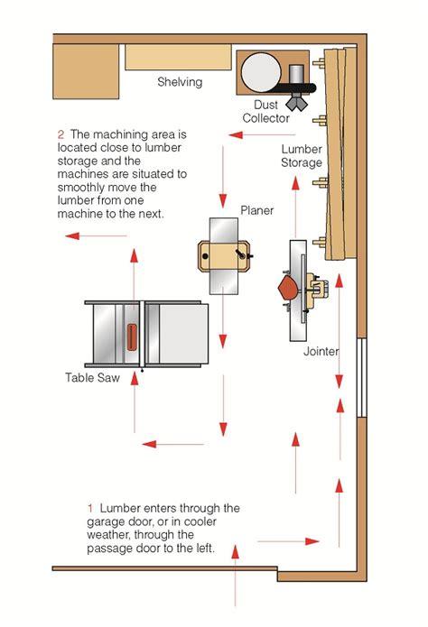 garage shop layout popular woodworking