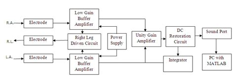 Functional Diagram Ecg Acquisition Circuit Download
