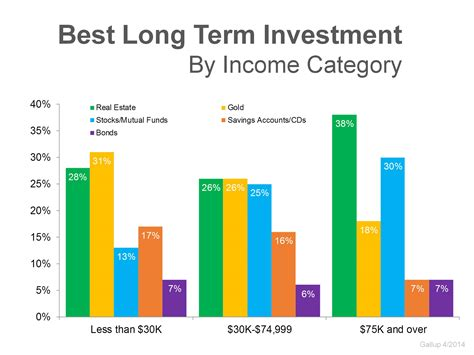 term investment long estate poll gallup believe still realestate americans prices going forward dreamlifemyrtlebeach
