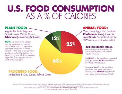 scary truth  americas diet rant food waste