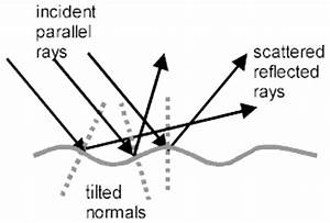 Mirror Wiring Diagram 955 671 Dorman : physicslab properties of plane mirrors ~ A.2002-acura-tl-radio.info Haus und Dekorationen