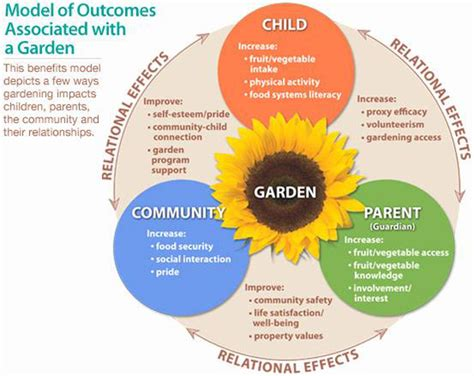 benefits of community gardens the many benefits of gardening with children