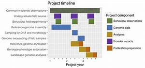 Simple Gantt Charts In R With Ggplot2  U2026 And Microsoft Excel