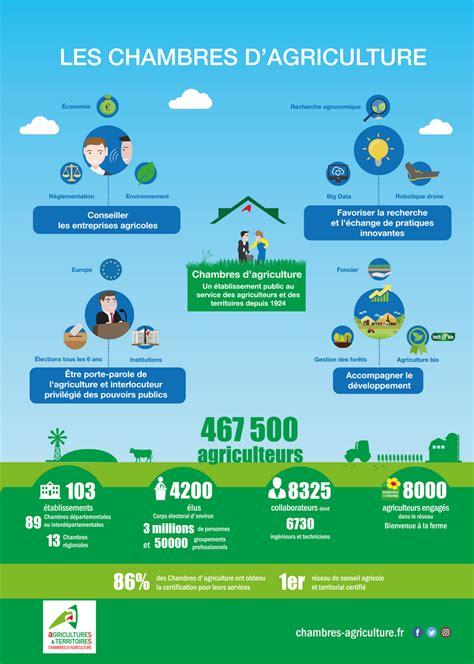 Les Chambres D'agriculture En Infographie  Chambres D