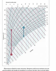 Psychometric Chart Of Relations Between Air Temperature