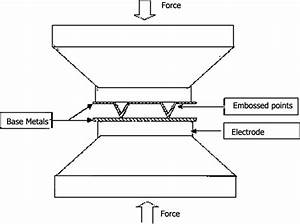 Projection Welding Process And Their Procedure
