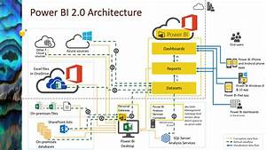 Office365   Power Bi 2 0  Part 2  Architectural Aspects