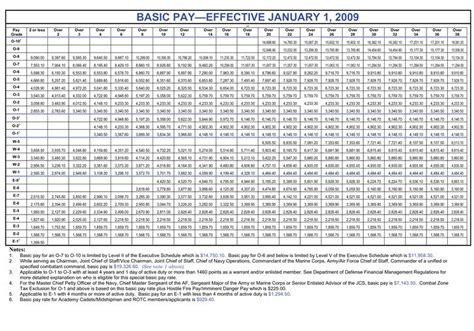 military pay chart schriever air force base article display