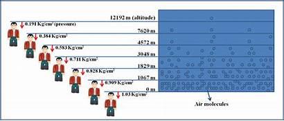Pressure Atmospheric Air Different Altitudes Altitude Scale