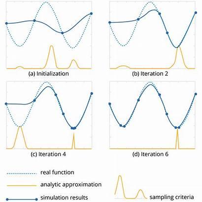Optimization Numerical Methods Hybrid