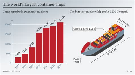 biggest container ships   world  media