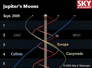 Jupiter Without Moons - Sky & Telescope