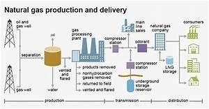 Natural Gas Processing Plant Flow Diagram Wiring Diagrams ...