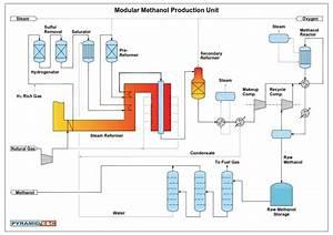 Modular Methanol Plants