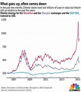 3 charts explaining the Chinese stock market
