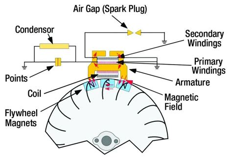 magneto ignition systems making sparks   law