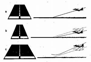 Visual Perception in Aviation Runway Illusions | Psych 256 ...