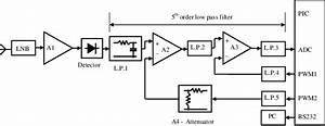System Block Diagram  A1 Line Amplifier  L P  Low Pass