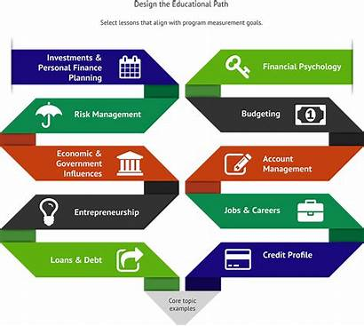 Financial Literacy Responsibility Finance Teaching Personal Adults