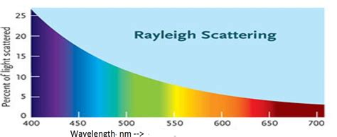 blue light wavelength why is the sky blue the science
