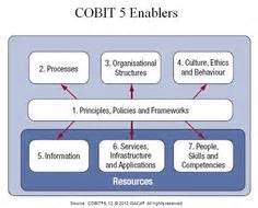 cobit  governance images enterprise