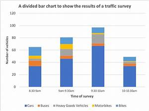 Divided Bar Charts In Geography