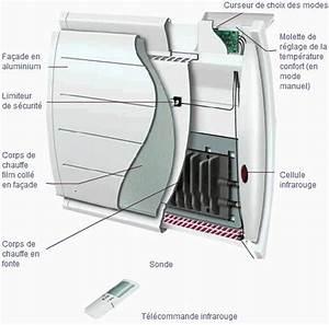Comparatif Radiateur Inertie : radiateur a inertie fonte ~ Premium-room.com Idées de Décoration