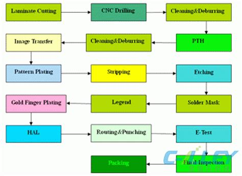 Printed Circuit Board Fabrication Process Flow  Circuit. Automotive Crm Companies Veeam Offsite Backup. Balance Transfer Fee Definition. Hair Leave In Conditioner U S Vets Houston. Transmission Repair Sacramento. Jeep Dealers Denver Co Plunketts Pest Control. Spaceco Business Solutions Car Design Company. Winbook Security Cameras Auto Insurance In Tx. Insurance For Counselors Dental Tooth Implant