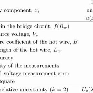Pdf  Reliability Of Thermal Conductivity Measurement Of